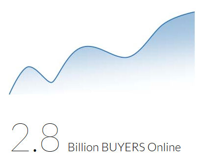 Number of Buyers Online